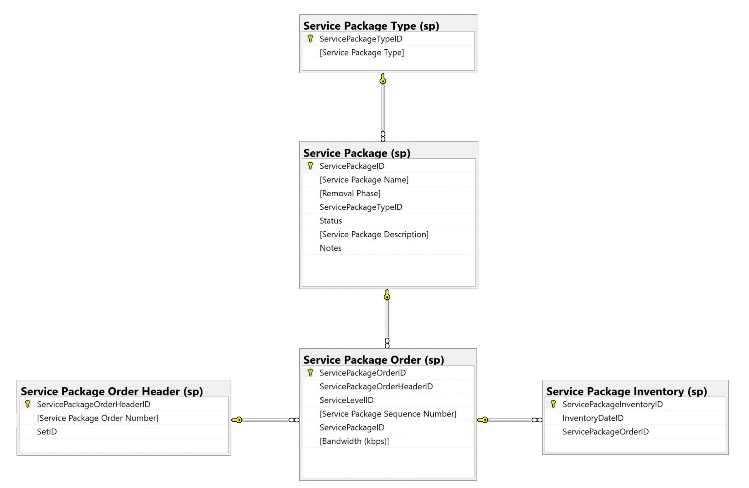 service package OLTP data model