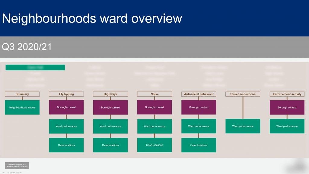 neighbourhoods overview power bi